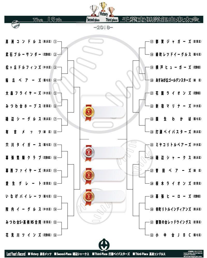 第19回 千葉市低学年中央大会 トーナメント表 画像