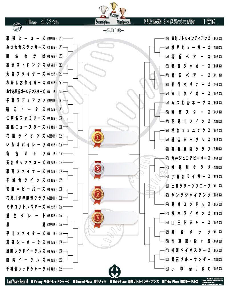 第42回 協会秋季中央大会 1部 トーナメント表 画像