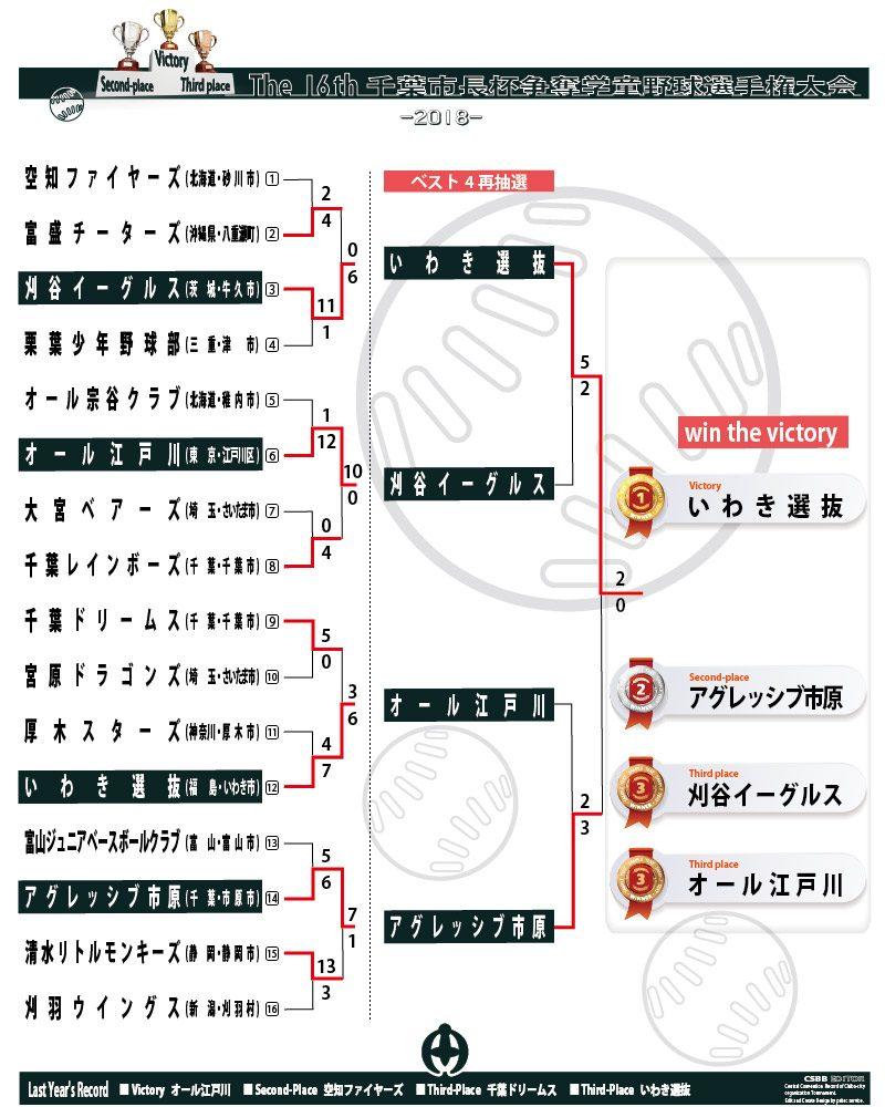 第16回 千葉市長杯 トーナメント表決勝 画像
