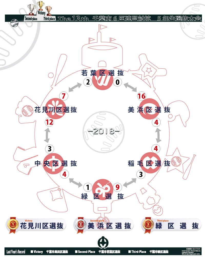 総集編画像 第13回 千葉市6区連盟対抗 5年生選抜大会 トーナメント表