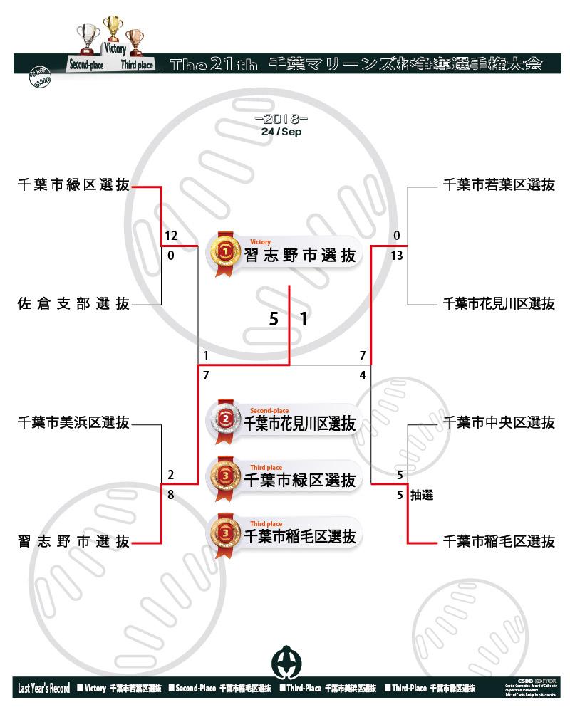 総集編画像 第21回 マリーンズ杯争奪選手権大会 トーナメント表