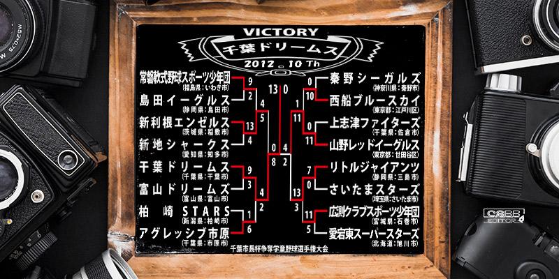 千葉市長杯争奪学童野球選手権大会 歴代記録 2012年 第10回大会